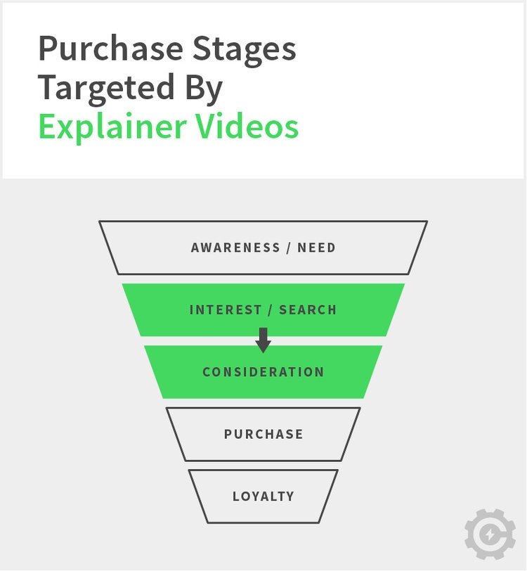 Purchase stages targeted by testimonials