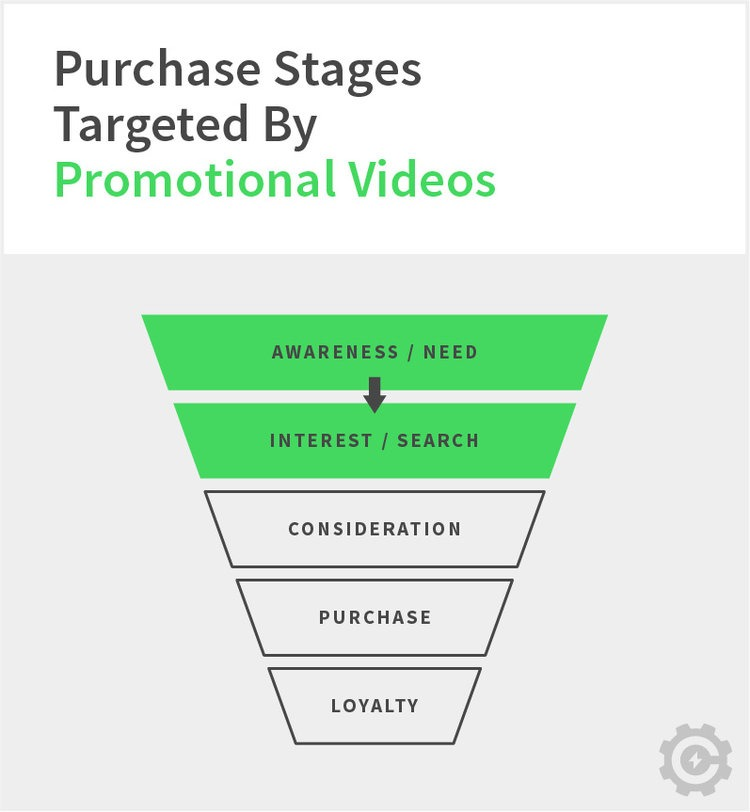 Purchase stages targeted by promotional videos