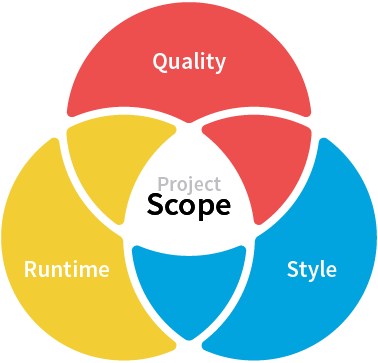 Project Scope Graphic