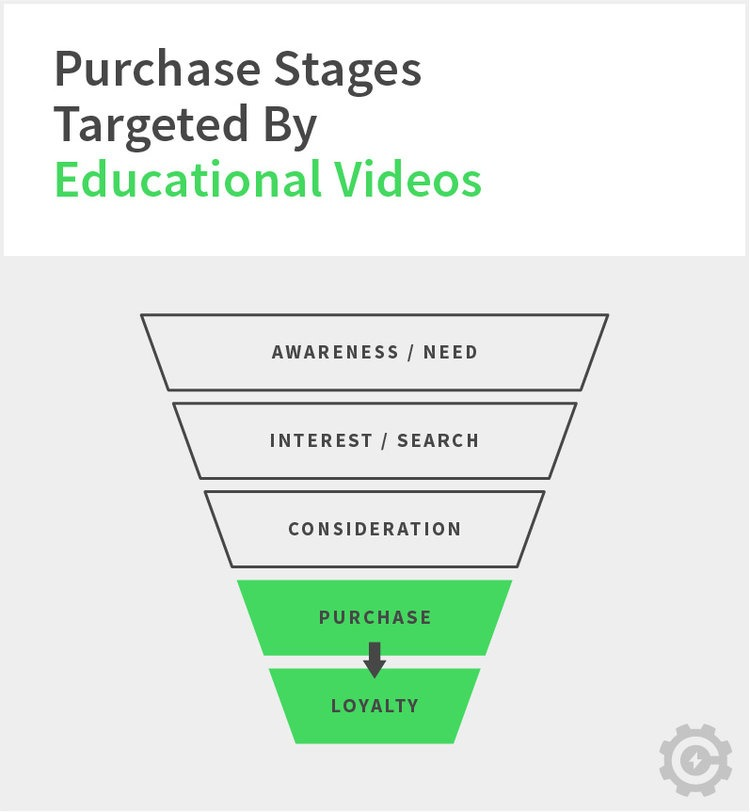 Graph of purchase stages for educational videos